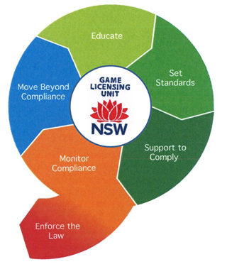 Diagram showing a modern regulatory approach, starting with education and moving through: set standards; support to comply; monitor compliance and enforce the law; and finally, to move beyond compliance.