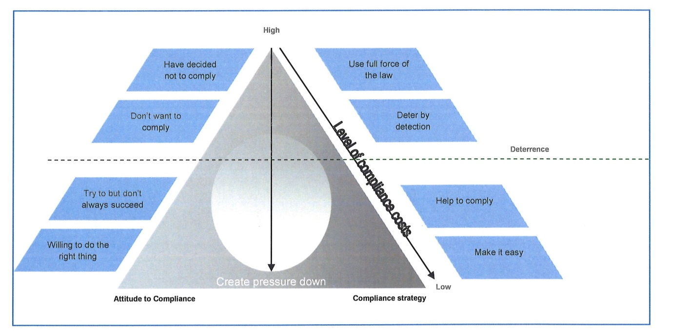 A pyramid diagram showing different attitudes towards voluntary compliance and the corresponding response and level of costs.