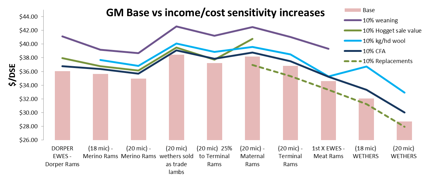 For an accessible version of this graph contact the author geoff.casburn@dpi.nsw.gov.au