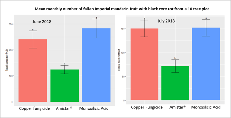 A column chart showing the number of fallen fruit with black core rot from a spray trial