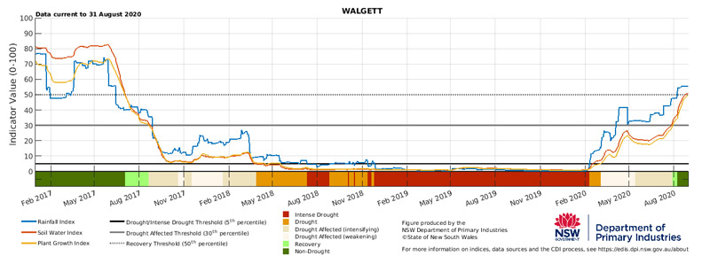 For an accessible explanation of this image contact the author scott.wallace@dpi.nsw.gov.au
