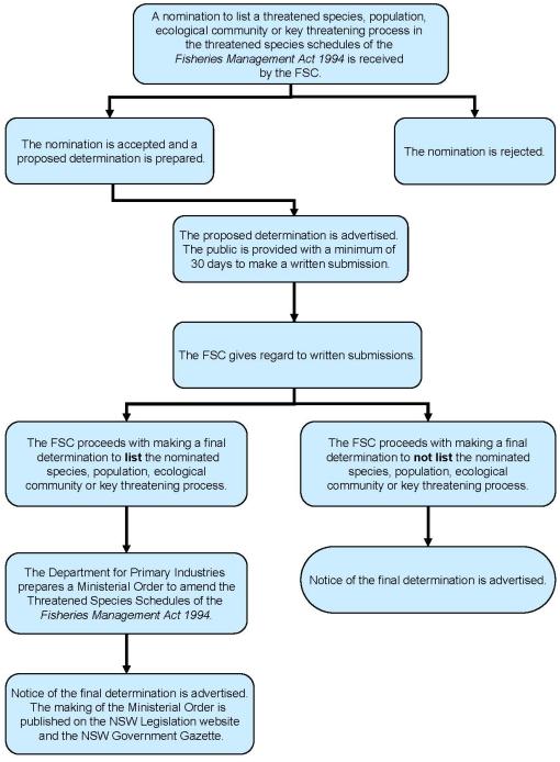 FSC Process