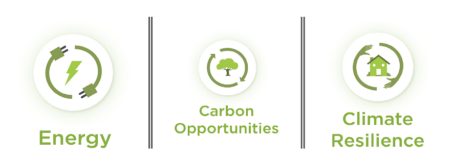This image shows the CCRS 3 themes of energy, carbon opportunities and climate resilience