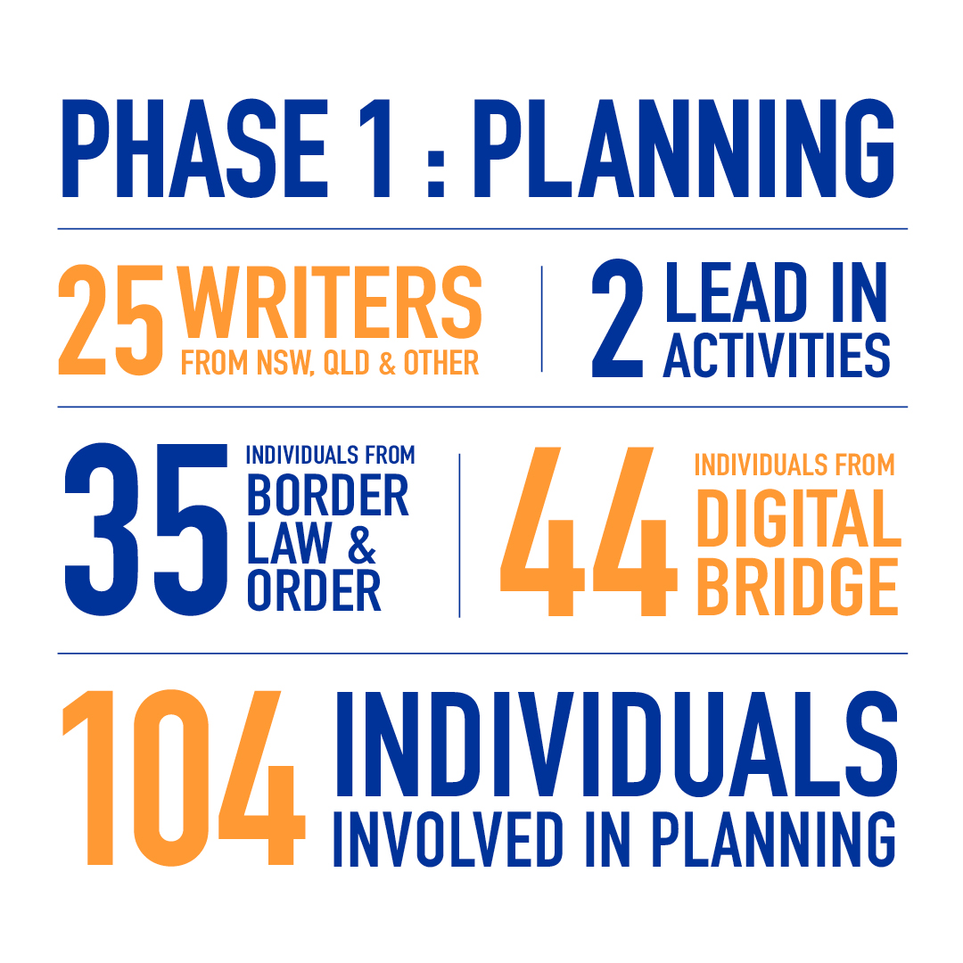 Phase 1: Planning, 25 writers from NSW QLD and other, 2 Lead in activities, 35 individuals from Border law and order, 44 individuals from digital bridge. 104 Individuals involved in planning
