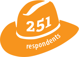 251 respondents