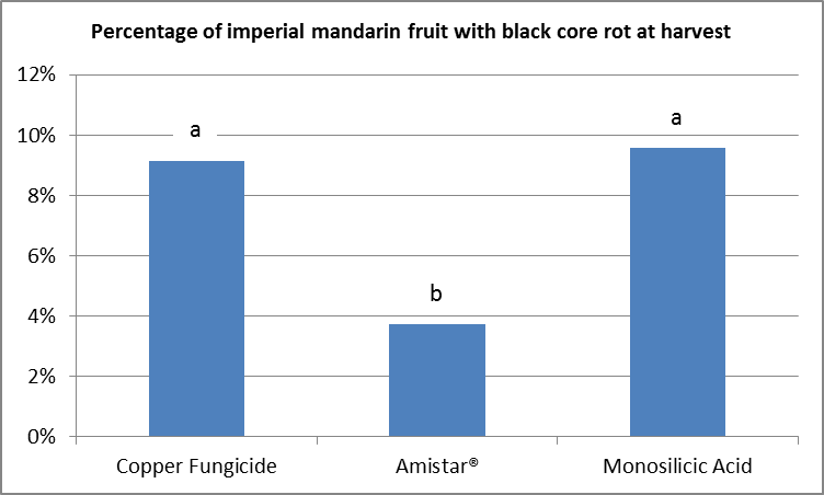 A column chart showing the incidence of black core rot in imperial mandarins from a spray trial