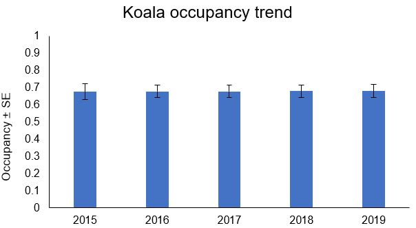 column graph showing koala occupancy in monitoring sites
