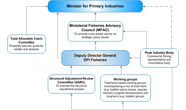 Commercial fisheries governance and consultation structure