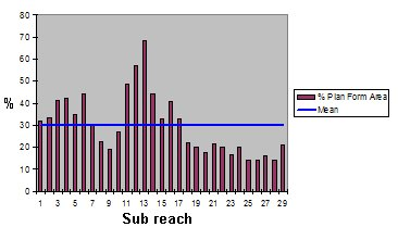 % Planform area wood habitat (snags) per sub-reach