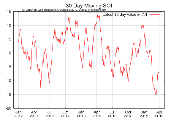 30-day moving SOI (Source: Australian Bureau of Meteorology) to 31 March 2019 - For an accessible explanation of this image contact scott.wallace@dpi.nsw.gov.au