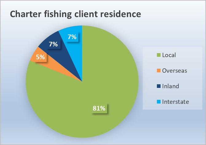pie graph showing the Charter Fishery clients residences