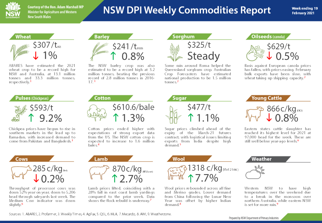 Weekly Commodity Report