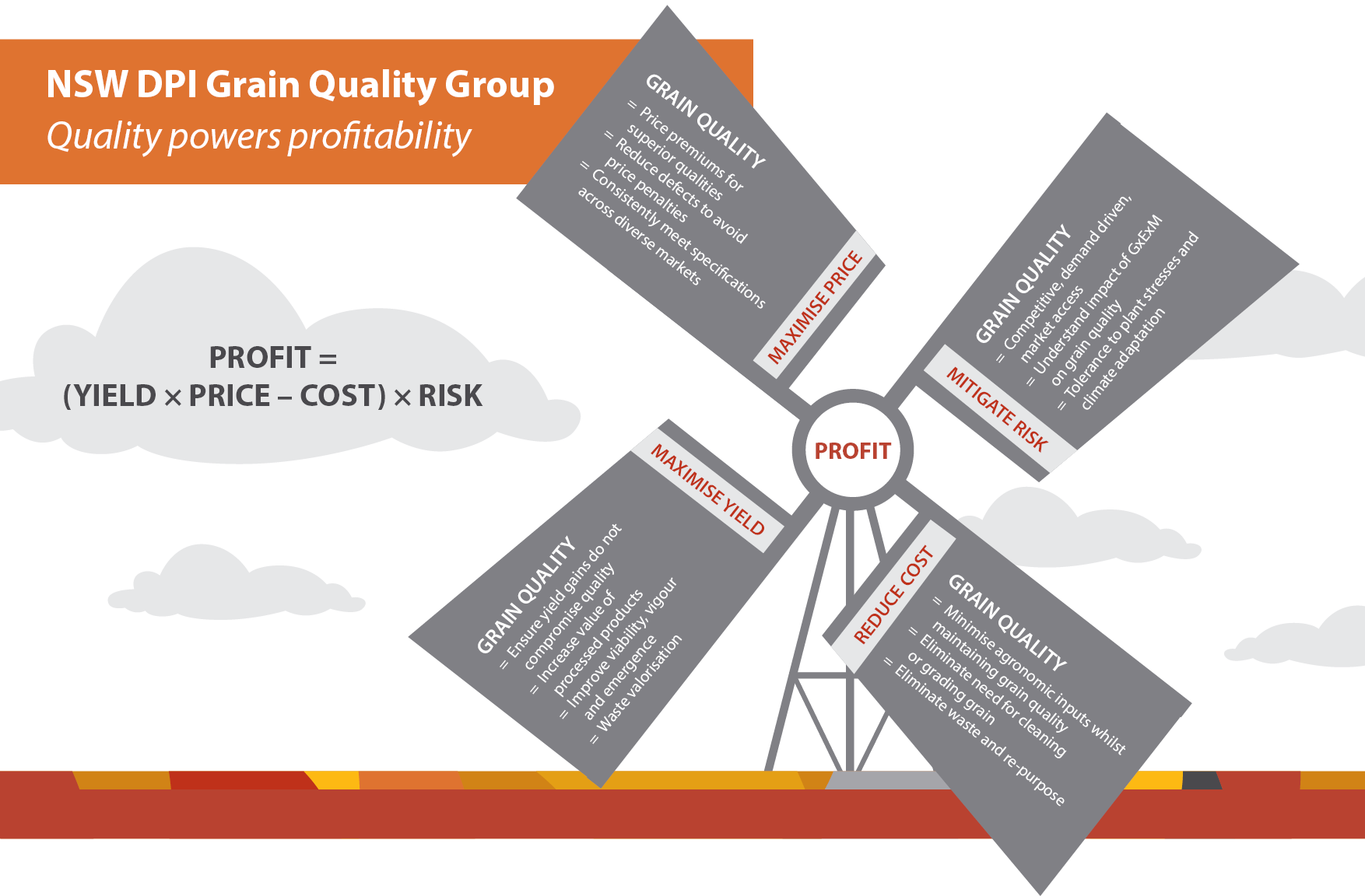 NSW DPI grain quality research powers grower profitability, as: Profit = (Yield x Price - Cost) x Risk. Grain quality maximises price (price premiums for superior qualities; reduce defects to avoid price penalties; consistently meet specifications across diverse markets). Grain quality maximises yield (ensure yield gains do not compromise quality; increase value of processed products; improve viability, vigour and emergence; waste valorisation). Grain quality reduces cost (minimise agronomic inputs whilst maintaining grain quality; eliminate need for cleaning or grading grain; eliminate waste and re-purpose). Grain quality mitigates risk (competitive, demand driven market access; understand impact of GxExM on grain quality; tolerance to plant stresses and climate adaptation). The quality of grains (including wheat, pulses, rice, durum, oilseeds and feed grains) is a major driver of grower profits.