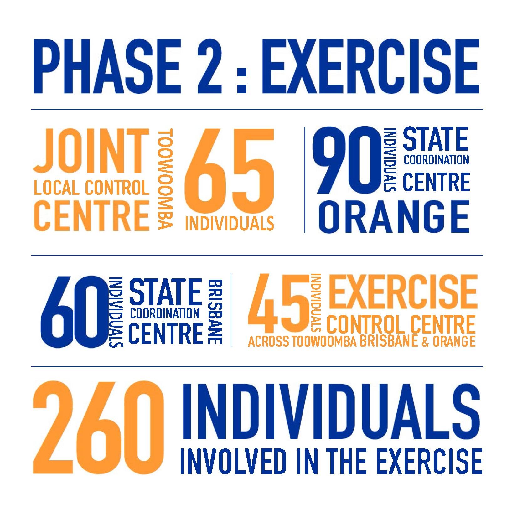 Phase 2: Exercise, Joint LCC Toowoomba 65 Individuals. 90 Individuals SCC Orange. 60 Individuals SCC Brisbane. 45 Individuals ECC across Toowoomba, Brisbane & Orange. 206 Individuals involved in the exxercise