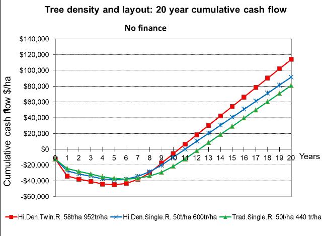 Economic analysis of Sunmar hi density